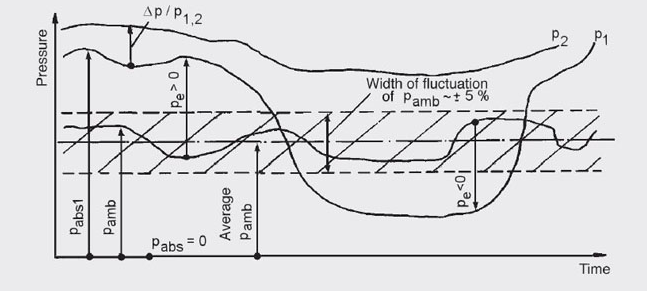 Absolute pressure, gauge pressure, differential pressure
